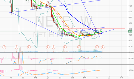 NETE: $NETE weekly once .42 breaks
