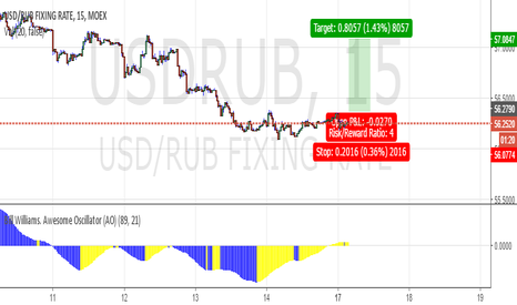 USDRUB: DAY LONG USDRUB 56.27 tp 57.0847