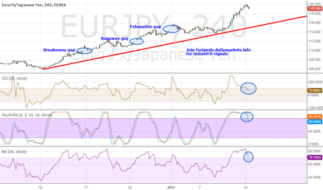 EURJPY: Enough is enough