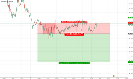 GBPJPY: Trend Analysis - Price action