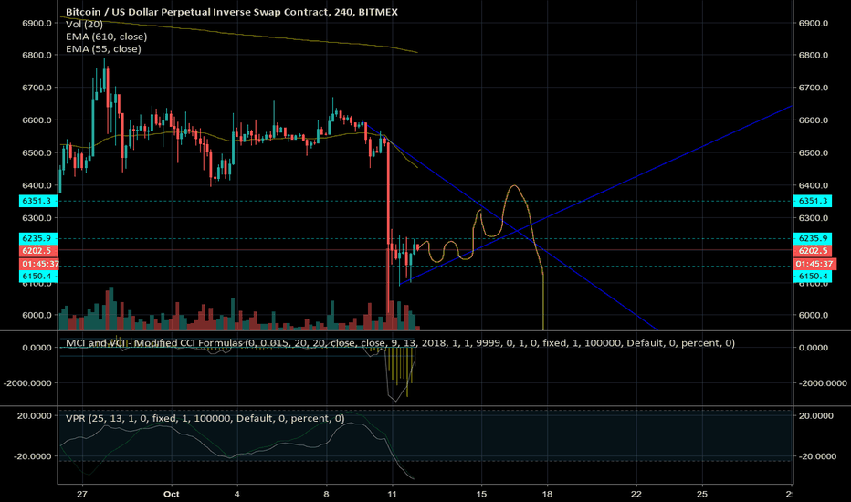 XBTUSD: Bitcoin Projection, volume is flowing out. Bottom $5,800-$5,500