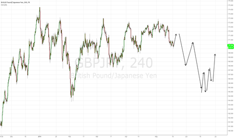 GBPJPY: correction then big bear