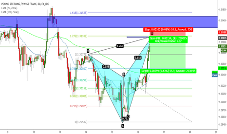 GBPCHF: butterfly pattern