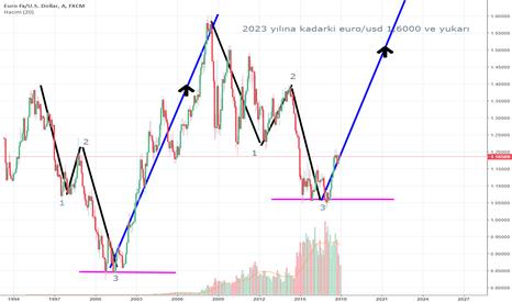 EURUSD: euro/usd 7 yıllık analiz