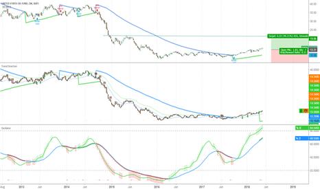 USO: Weekly Oil Bull