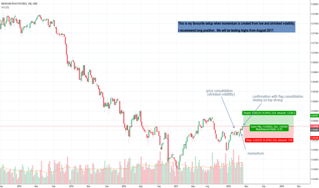 M61!: Mexican Peso going up, weekly update