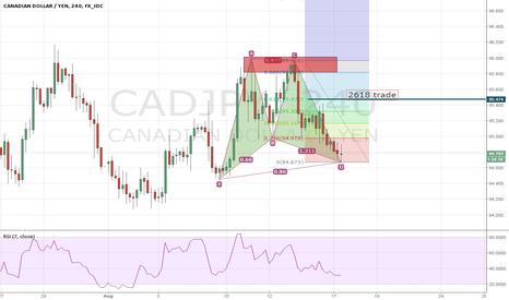CADJPY: long CADJPY 4hr chart
