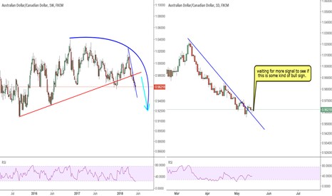 AUDCAD: AUDCAD: a broken trendline following with a correction?