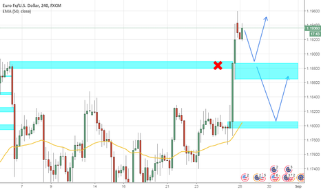 EURUSD: #EURUSD H4, The Bull Breaks Loose
