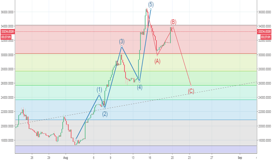 BTCUSDSHORTS: btc - short liquidation soon?