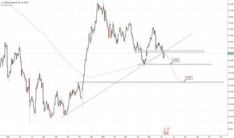 USDJPY: USDJPY - June/July - Broken trend/retest?