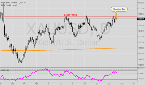 XAUUSD: Gold has a Shooting Star on Daily