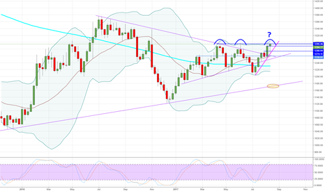 GOLD: Gold - Weekly - End of low Gold prices?