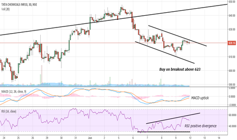 TATACHEM: Tata Chem Intraday