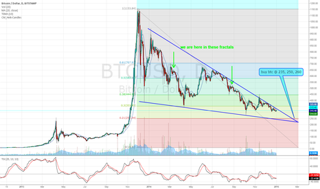 BTCUSD: BTC failing @ long term downward trend line.