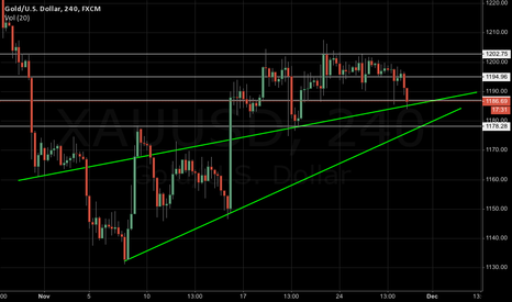 XAUUSD: Gold on a line of support