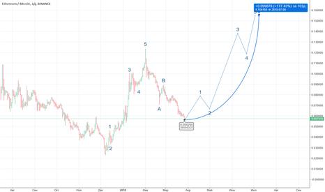 ETHBTC: ETH/BTC long