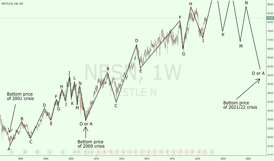 NESN: Nestle long-term analysis based on fractals