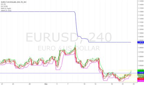 EURUSD: New high