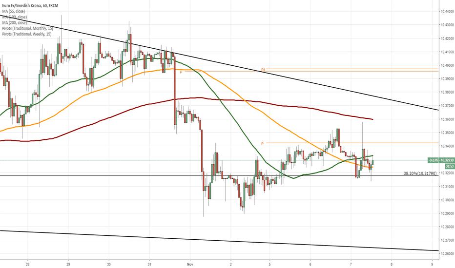 EURSEK: EUR/SEK 1H Chart: Falling wedge in sight