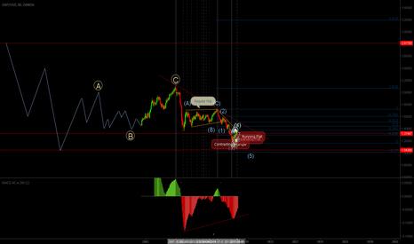 GBPUSD: A GU chart using Wave Theory