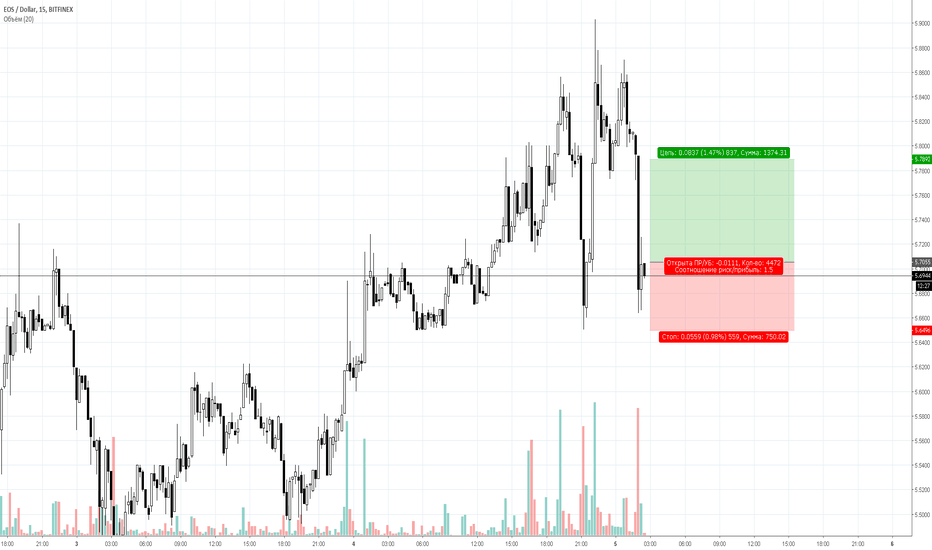 EOSUSD: Сигнал на покупку по EOS/USD