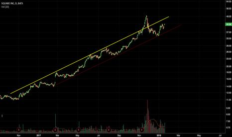 SQ: SQ trendline