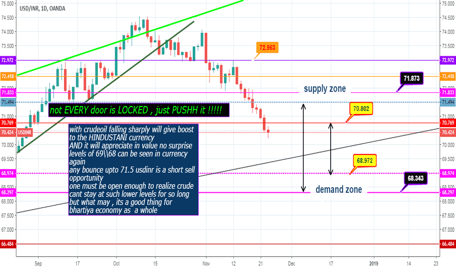 USDINR: usdinr support resistance