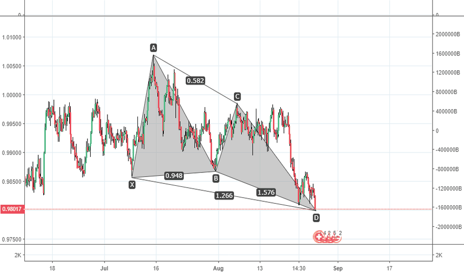 USDCHF: BULLISH BUTTERFLY
