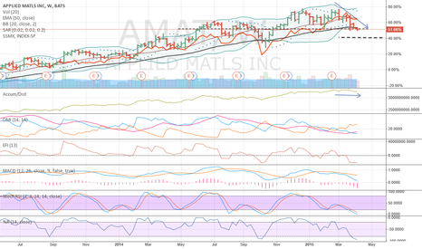 AMAT: Watch AMAT weekly