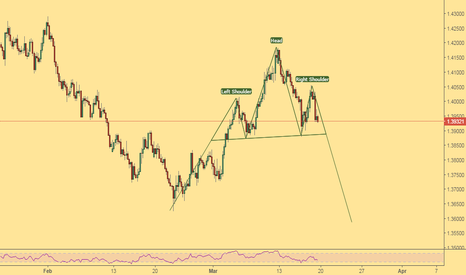 EURAUD: head and two shoulders on euraud