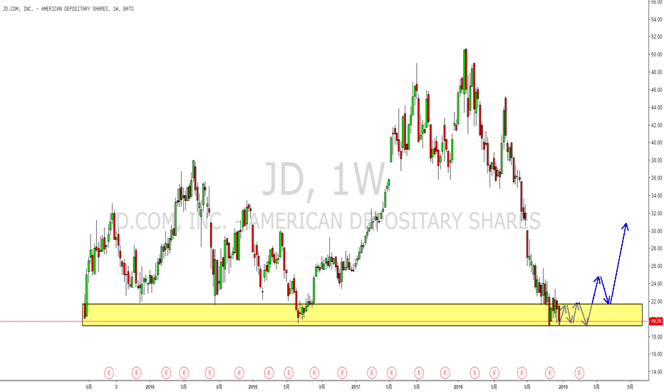 JD: 基本面&技术面:京东股价来到历史低点,适当逢低买入或是不错选择!
