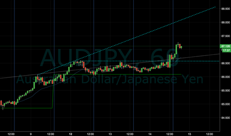 AUDJPY: AUD/JPY Long-Re-entry