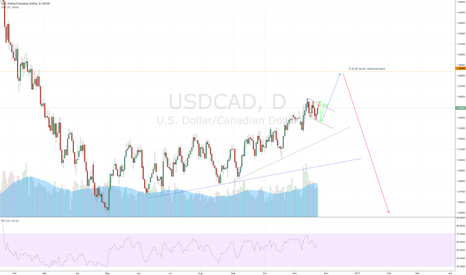 USDCAD: USDCAD - Possibly one more impulse up before coming down
