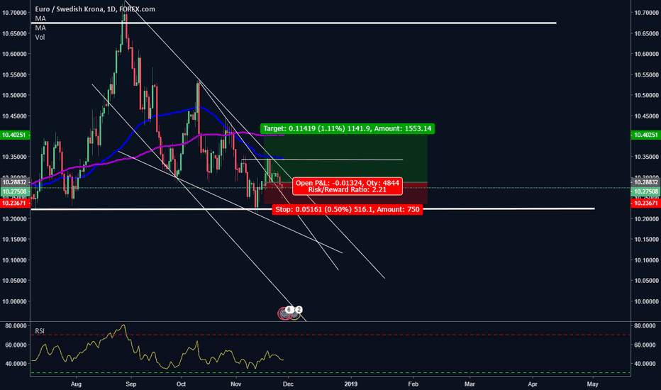 EURSEK: EURSEK DECLINING WEDGE