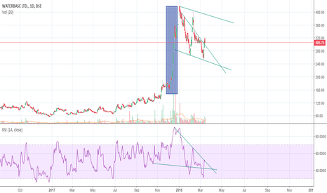 WATERBASE: Intresting to see next move on RSI, paani paani .. :)