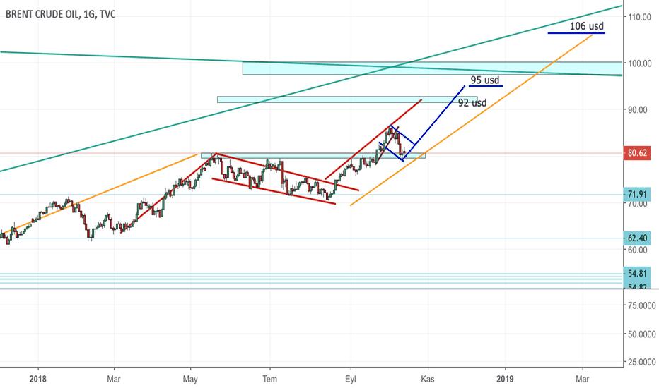 UKOIL: Brent Petrol Up trend 106 Hedef USD