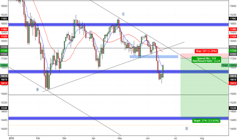 ITA40: FTSE MIB 40 - Daily Outlook