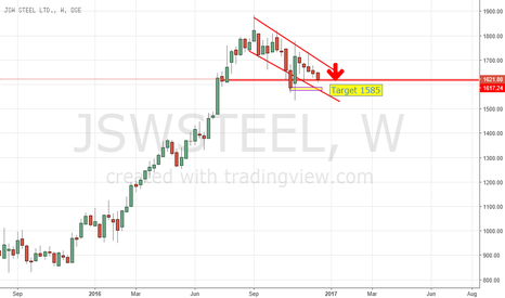 JSWSTEEL: Jsw steel. short @1620