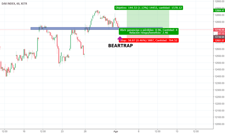 DAX: BearTrap en DAX 30