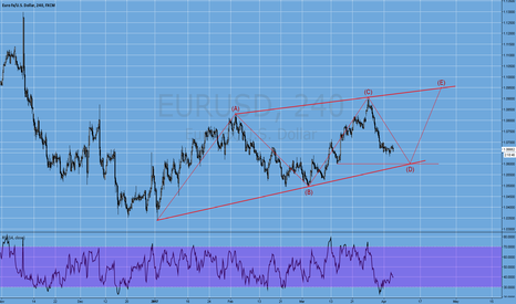 EURUSD: waiting for down move and then long !!!