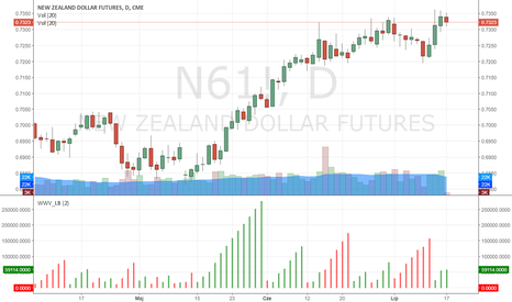 N61!: NZDUSD - Presja podaży coraz większa