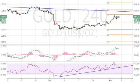 GOLD: Gold - Watch 4-hour RSI