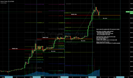 BTCUSD: How to BTFD for noobs
