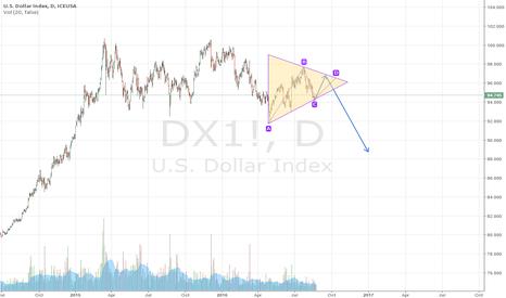 DX1!: us dx index triangle