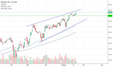 NDAQ: Ripartenza NASDAQ