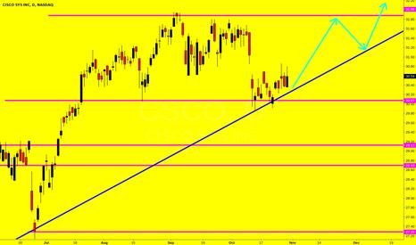 CSCO: CSCO, riding the trendline up