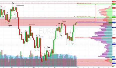 EURCAD: EUR/CAD Buy 1.50130 (Target 1.50817, 1.52500) (Внутри Дня + СРС)