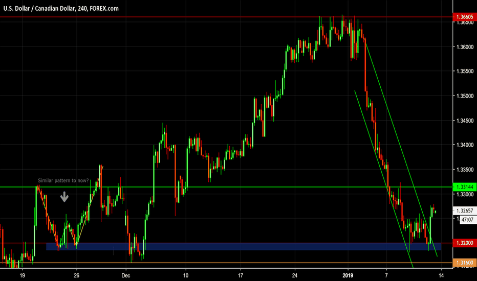 USDCAD: USD/CAD: Is the Worst Over?