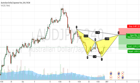 AUDJPY: bearish cypher pattern